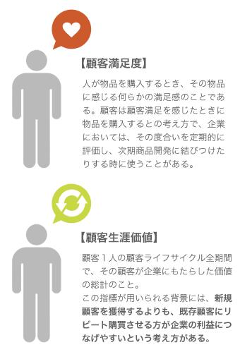 顧客満足度と顧客生涯価値