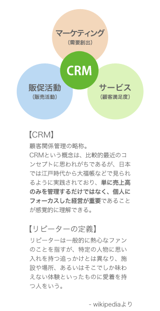 CRMとは