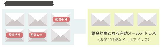 販促可能なメールアドレス数が課金対象
