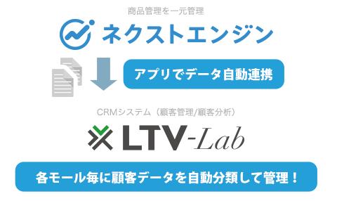 CRMと連動するLTV