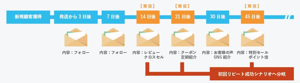 マーケティング・オートメーションの基本 ステップメール