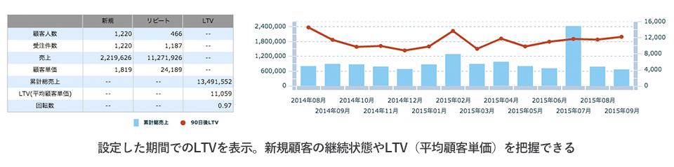 LTV分析で自社の顧客継続率を一瞬で把握できる